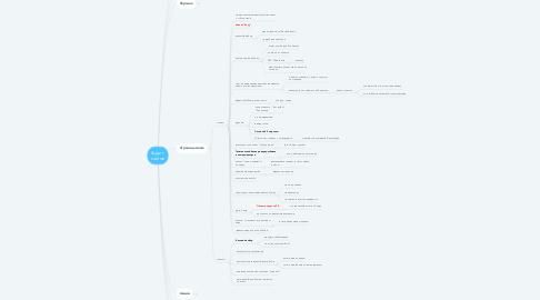 Mind Map: Аудит сайтов