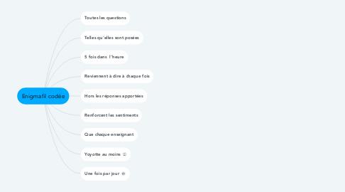 Mind Map: Enigmafil codée