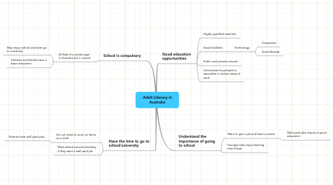 Mind Map: Adult Literacy in