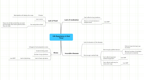 Mind Map: Life Expectancy in East Timor