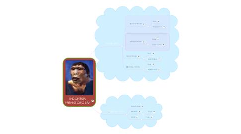 Mind Map: INDONESIA PREHISTORIC ERA