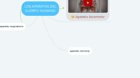Mind Map: LOS APARATOS DEL CUERPO HUMANO