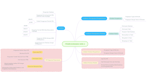Mind Map: PEMROGRAMAN WEB 2