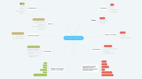 Mind Map: ¿Tecnología o Metodología?