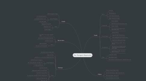 Mind Map: The Transport Revolution