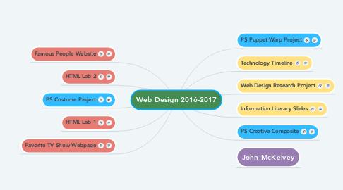 Mind Map: Web Design 2016-2017