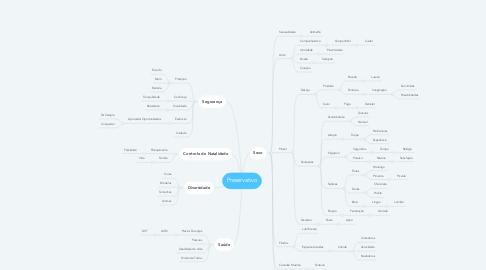 Mind Map: Preservativo