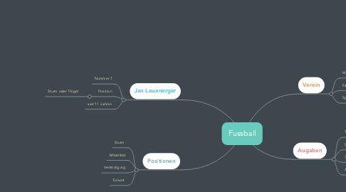 Mind Map: Fussball