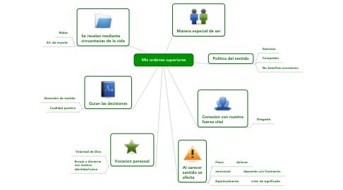 Mind Map: Mis ordenes superiores