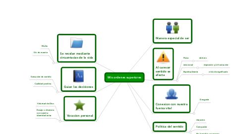 Mind Map: Mis ordenes superiores