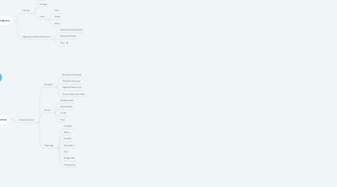 Mind Map: TEXTOS RECREATIVOS