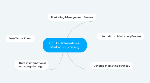 Mind Map: Ch. 17: International Marketing Strategy