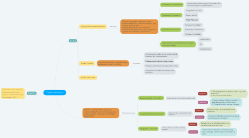 Mind Map: Organisasi Kurikulum