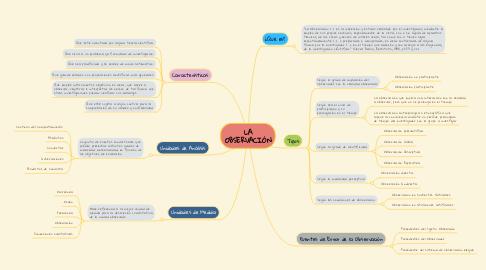 Mind Map: LA OBSERVACIÓN