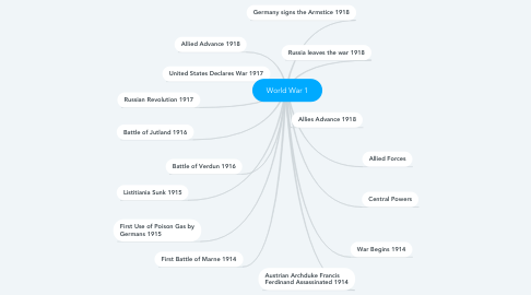Mind Map: World War 1