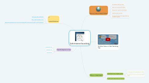 Mind Map: Safe Internet Searching