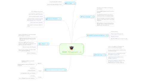 Mind Map: NHMRC  PGS application