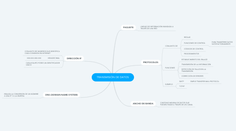Mind Map: TRANSMISIÓN DE DATOS