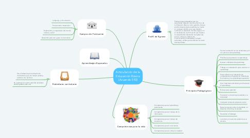 Mind Map: Articulación de la Educación Básica (Acuerdo 592)