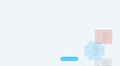 Mind Map: Bangun Ruang Sisi Datar