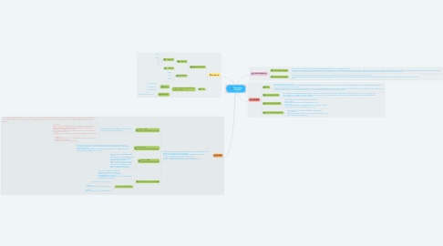 Mind Map: Computer Graphic