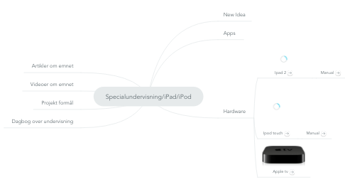 Mind Map: Specialundervisning/iPad/iPod