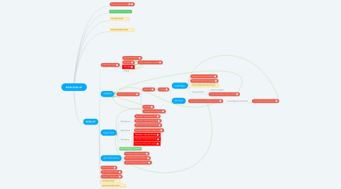 Mind Map: NON-SIGN-UP