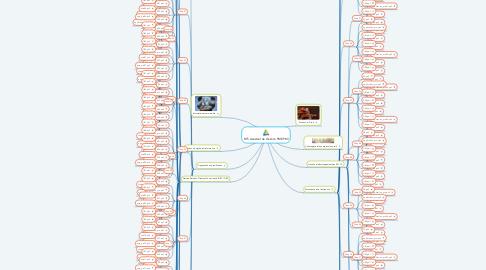 Mind Map: BTS Assistant de Gestion PME-PMI