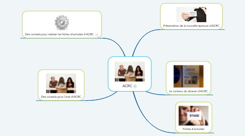 Mind Map: ACRC