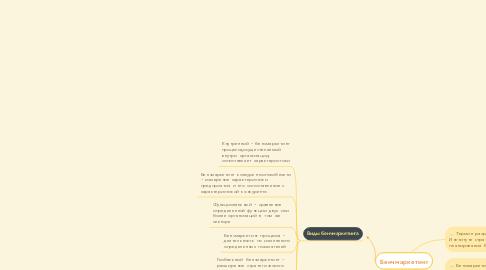 Mind Map: Бенчмаркетинг