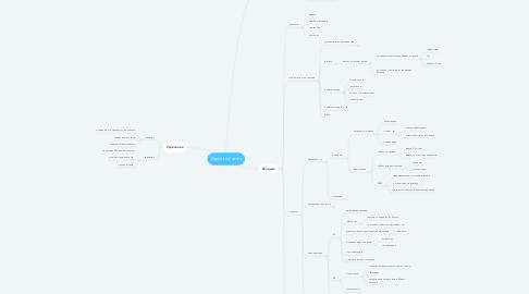 Mind Map: Карта коучинга
