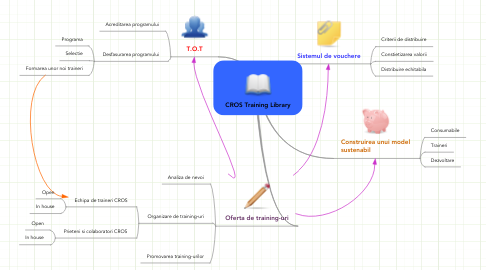 Mind Map: CROS Training Library