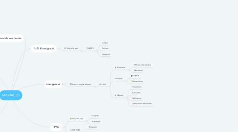 Mind Map: MIGRACIÓ