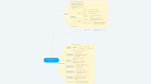 Mind Map: CÉLULAS DO SISTEMA NERVOSO