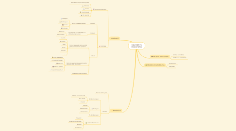 Mind Map: MOVIMENTS MIGRATORIS