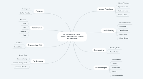 Mind Map: PRODUKTIVITAS ALAT BERAT PADA KONSTRUKSI PELABUHAN
