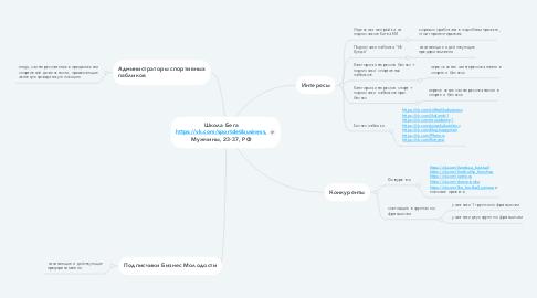 Mind Map: Школа Бега https://vk.com/sportdetibusiness, Мужчины, 23-37, РФ