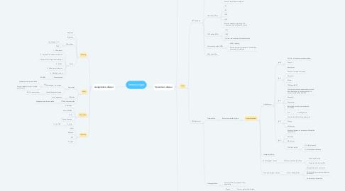 Mind Map: Immunologie
