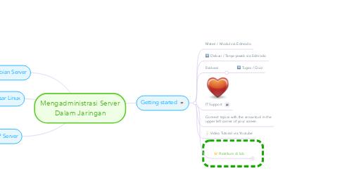 Mind Map: Mengadministrasi Server Dalam Jaringan