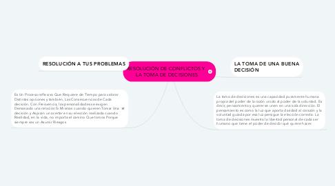 Mind Map: RESOLUCIÓN DE CONFLICTOS Y  LA TOMA DE DECISIONES