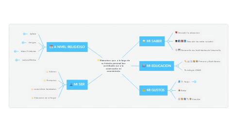 Mind Map: Elementos  que  a lo largo de su historia personal han contribuido con a la construcción mi conocimiento