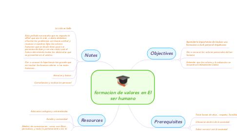 Mind Map: formacion de valores en El ser humano