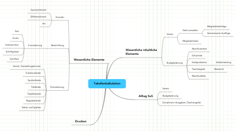 Mind Map: Tabellenkalkulation