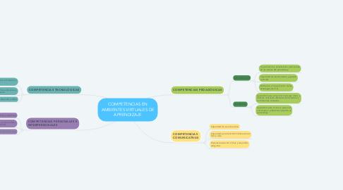 Mind Map: COMPETENCIAS EN AMBIENTES VIRTUALES DE APRENDIZAJE
