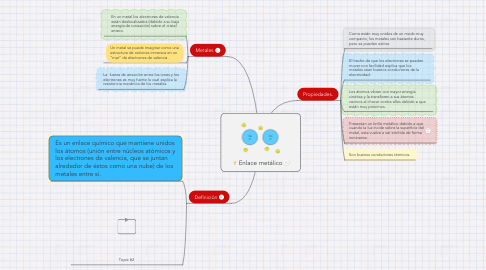 Mind Map: Enlace metálico