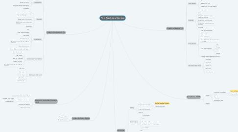 Mind Map: Flow Arquitetura Serviços