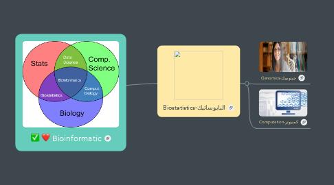 Mind Map: Bioinformatic