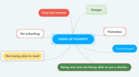 Mind Map: SIGNS OF POVERTY