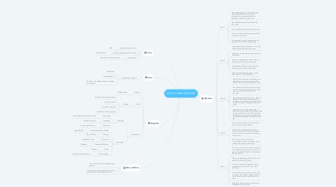 Mind Map: DOM JUAN-MOLIERE