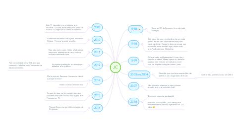 Mind Map: JC
